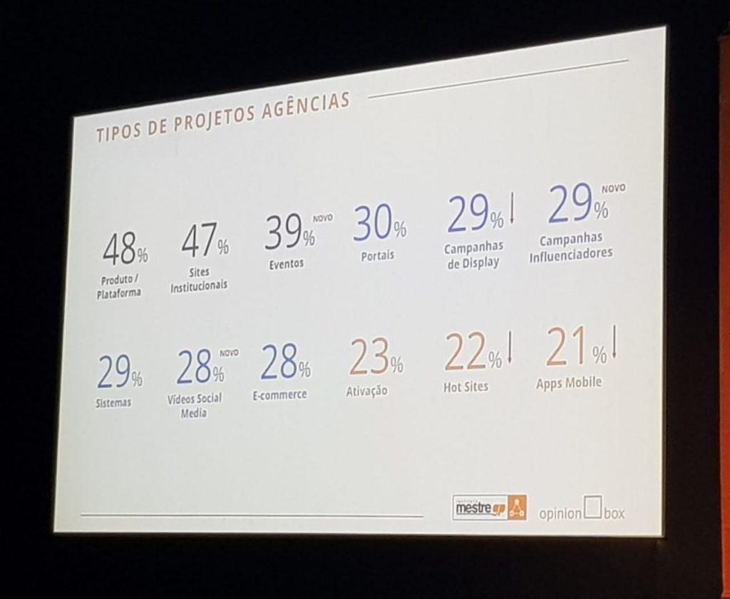 Tipos de projetos no mercado publicitário